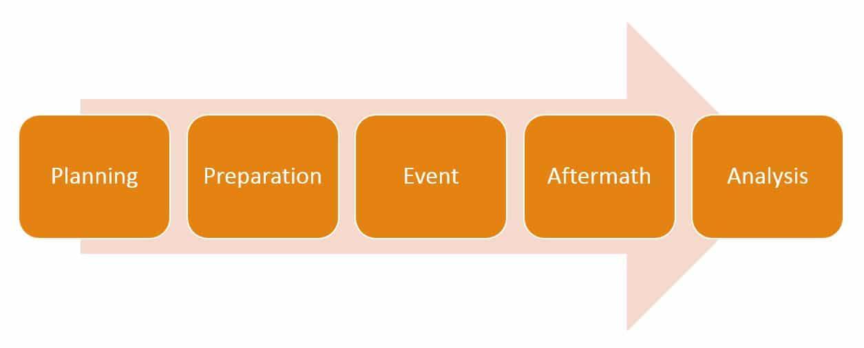 Emergency Management Continuum